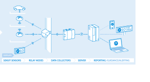 Nedap Sensit kohanäidusüsteemi Data Collectorite tööprotsess