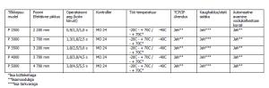 Uus ELKA tõkkepuu P2500-P5000 tabel